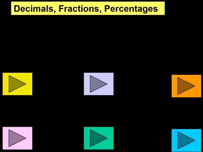 Fractions, Decimals, Percentages (starter)