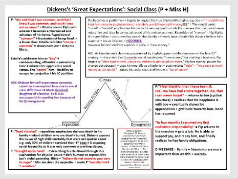 Exploring themes in 'Great Expectations'