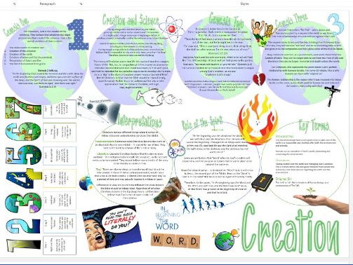 Christianity: Beliefs and Teachings: Creation Learning Mat Revision Sheet