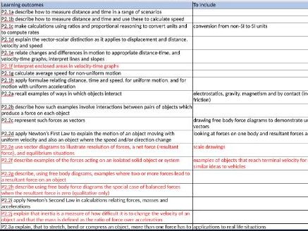 Combined Science Physics Topic 1-3 Specification