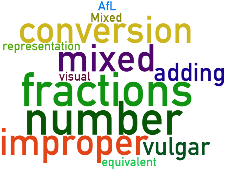 UKS2 (Year 5 and Year 6) Fractions - converting between Mixed Numbers and improper fractions