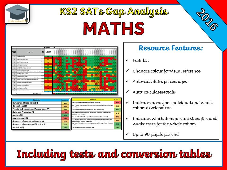 KS2 2016 SATs Maths Gap Analysis Grid / Question Level Analysis (QLA)