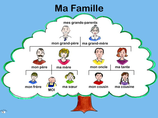 Ma famille -My family | Teaching Resources