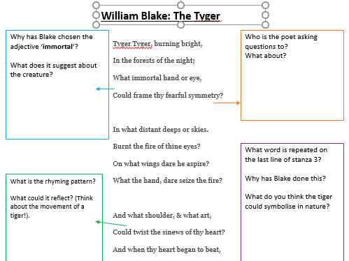 William Blake: The Tyger analysis