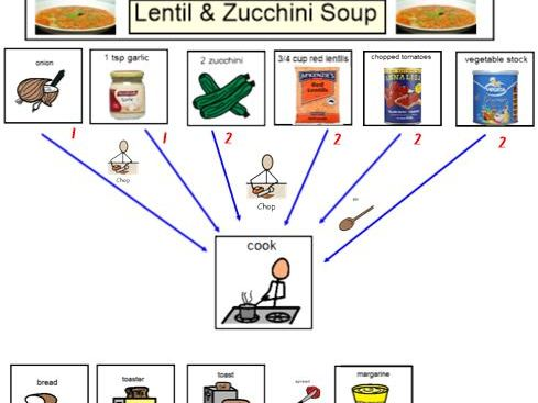 Zucchini and Red Lentil Soup - Life Skills - Visual Recipe and supplementary resources.