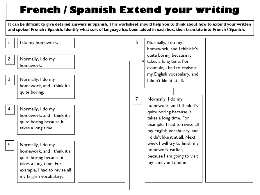 Spanish / French Writing frame - Extend your writing
