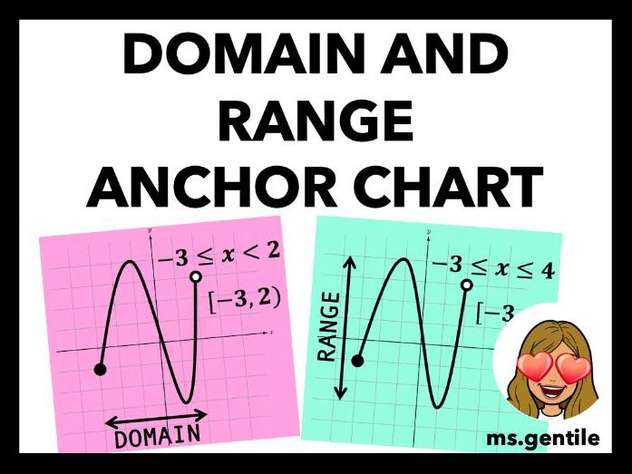 Domain and Range Anchor Chart Poster