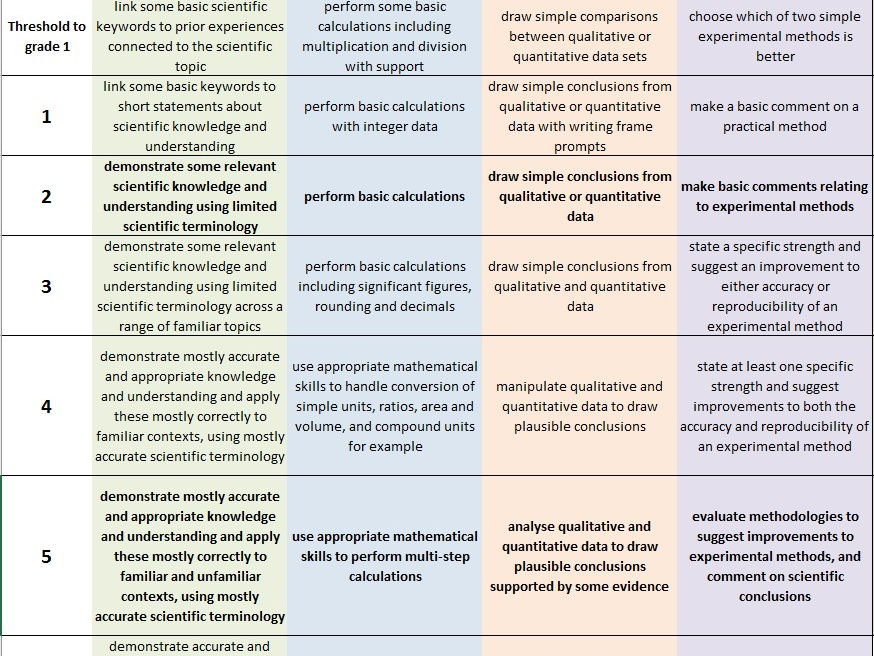 9-1 GCSE Science Assessment Matrix  (9-1)