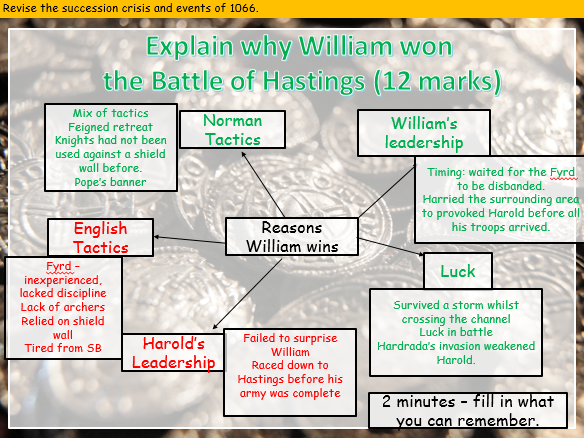 REVISION Succession crisis and events of 1066 (Anglo-Saxon and Norman England (Edexcel 9-1))