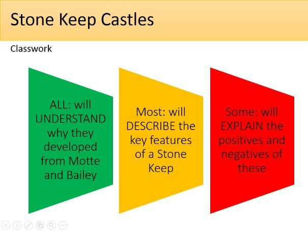 Norman Conquest - Stone Keep Castles