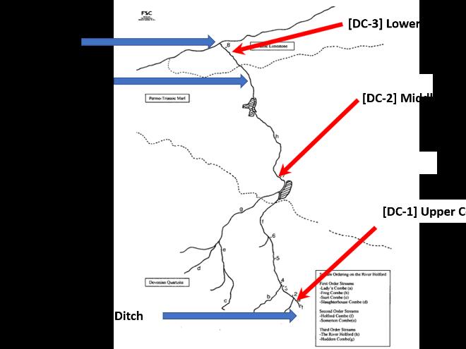 Virtual Fieldwork - AQA GCSE Geography - River Holford
