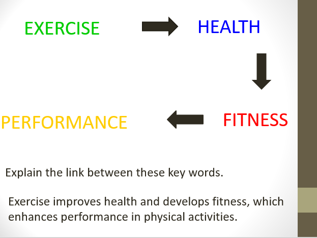 Edexcel GCSE PE - Exercise, fitness and health lesson