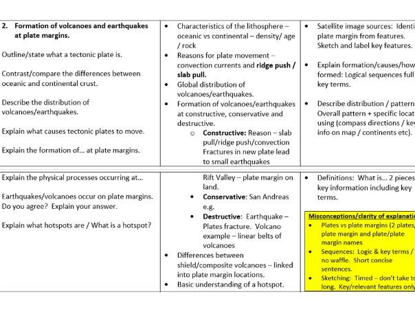The Challenge of Natural Hazards SOL & assessments
