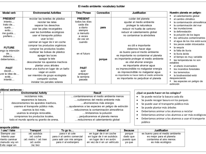 Spanish Environment Bundle: 20 Resources for GCSE