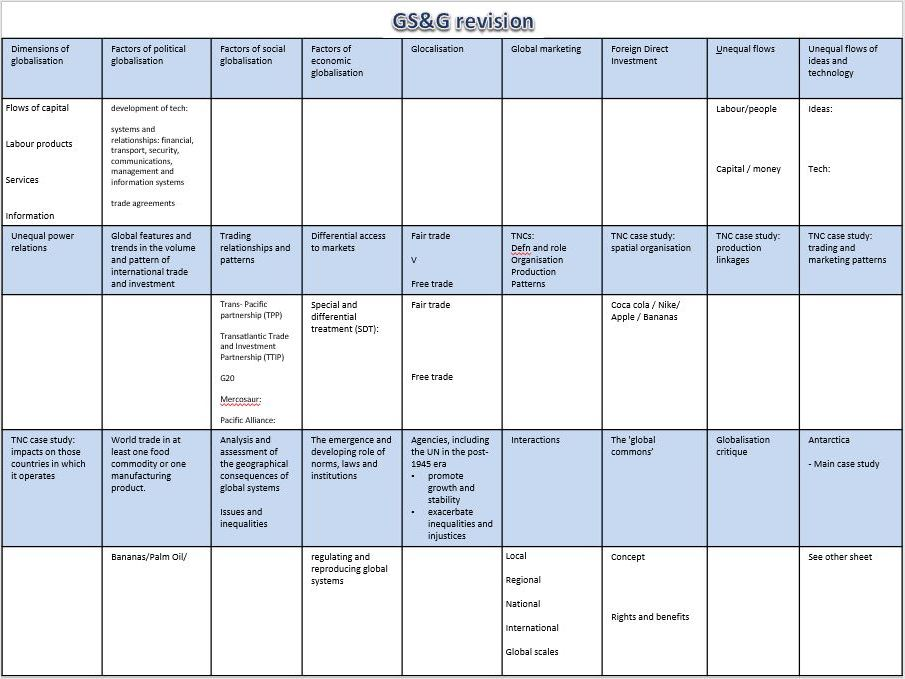 AQA AL Global Governance revision A3 sheet