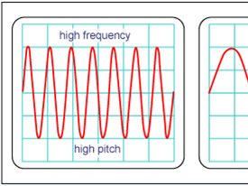 Year 8 Physics - Sound and Hearing Topic Powerpoint