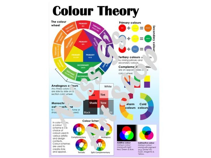 Colour Theory poster, display  and teaching resource