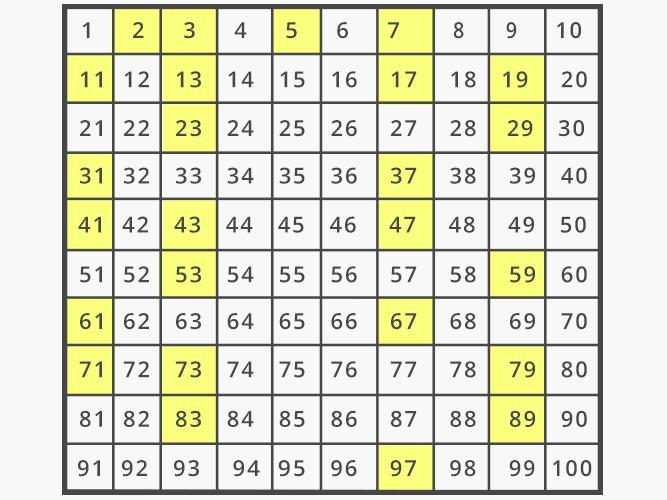 Prime numbers and HCF worksheet