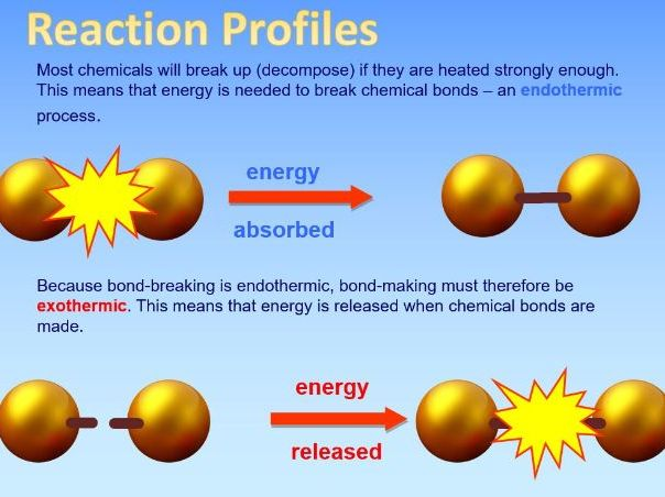 4.5.1.2 Reaction / Energy Profiles for exothermic and endothermic reactions