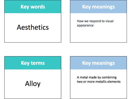 GCSE Design & Technology A-Z keywords and definitions cards
