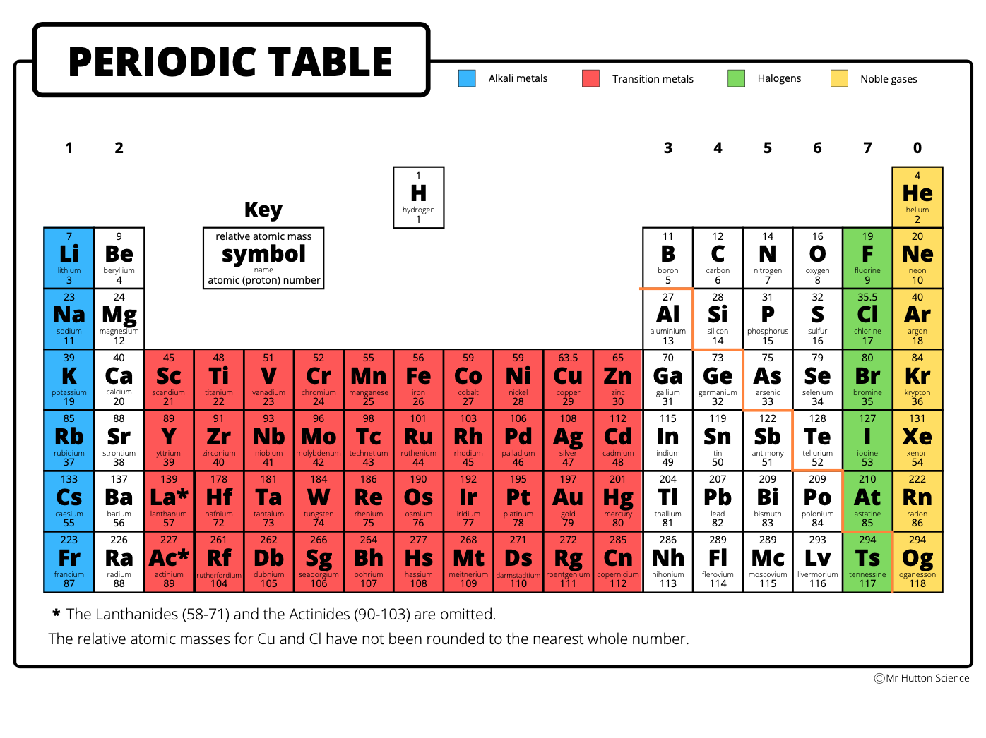 Atomic Structure & Periodic Table (AQA Chemistry Topic 1)
