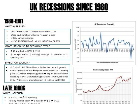 A-Level - Economics - Past UK Recessions
