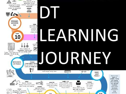 DT learning journey - NEW OFSTED FRAMEWORK