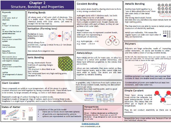 AQA Chapter 2 - Structure, Bonding and Properties Revision Mat