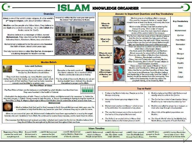 Islam Knowledge Organiser!