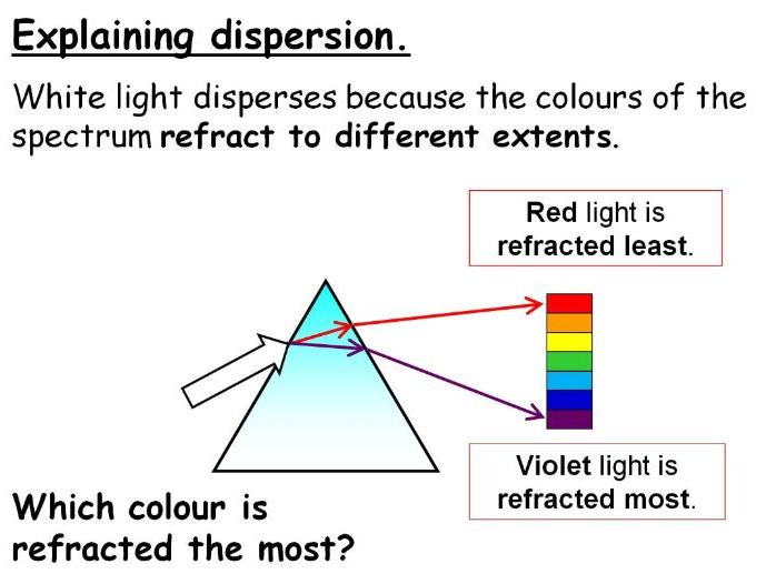 Cameras, Eyes and the Spectrum of Light (Dispersion) Year 8 Lesson PowerPoint (KS3 8Jd 8Je)
