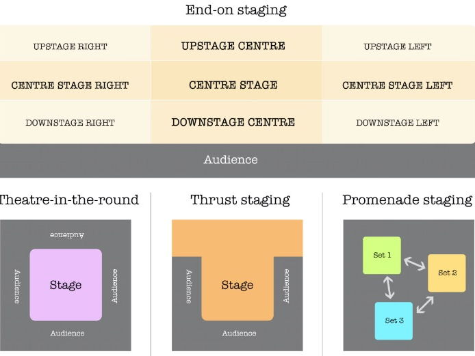 Staging and Stage positions.