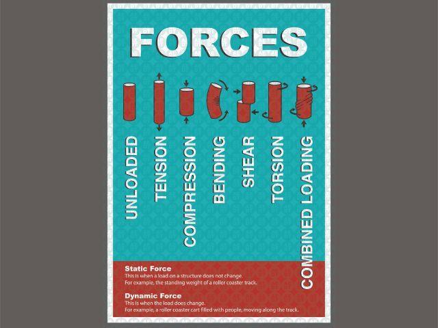 DT Forces - Poster