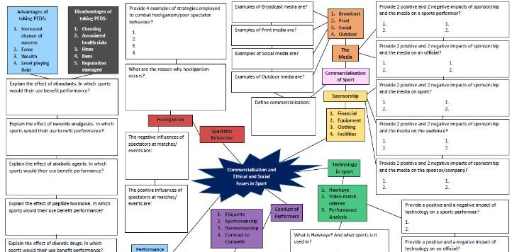 Commercialisation, Ethical and Social Issues Revision Mind Map