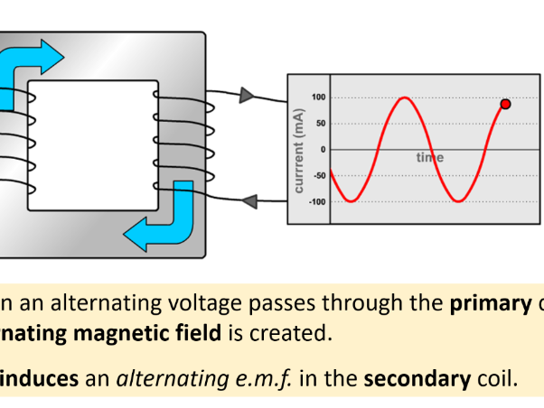 Alternating Current (AC) and Transformers