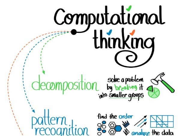 Computational Thinking - Decomposition and Abstraction