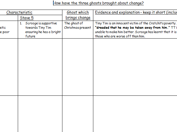 AQA New Lit Spec - A Christmas Carol - How have the three ghosts brought about change?