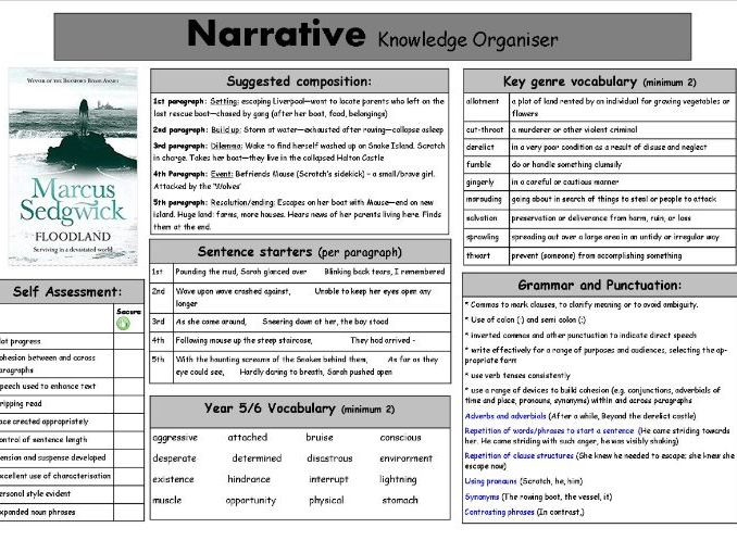 Adventure Narrative Knowledge Organiser based on Floodlands