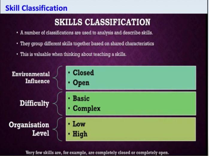 GCSE PE: Sport Psychology, Classification of Skills (Component 2)