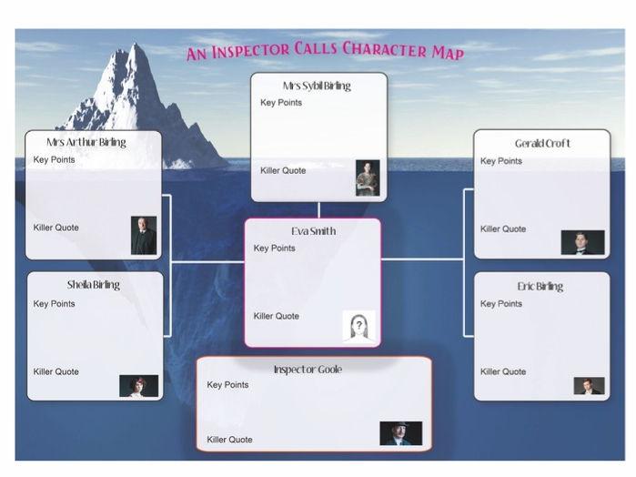 An Inspector Calls Character Map