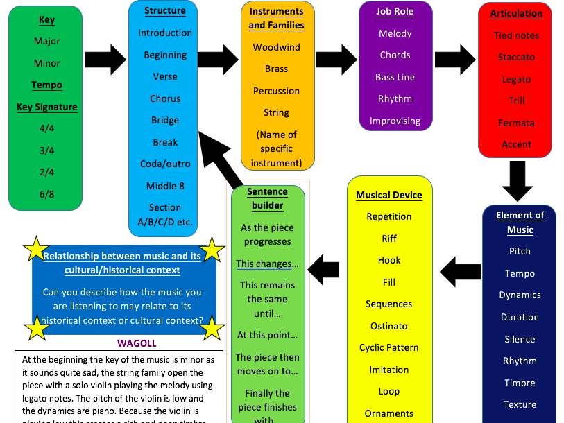 Describing music help sheet/writing frame