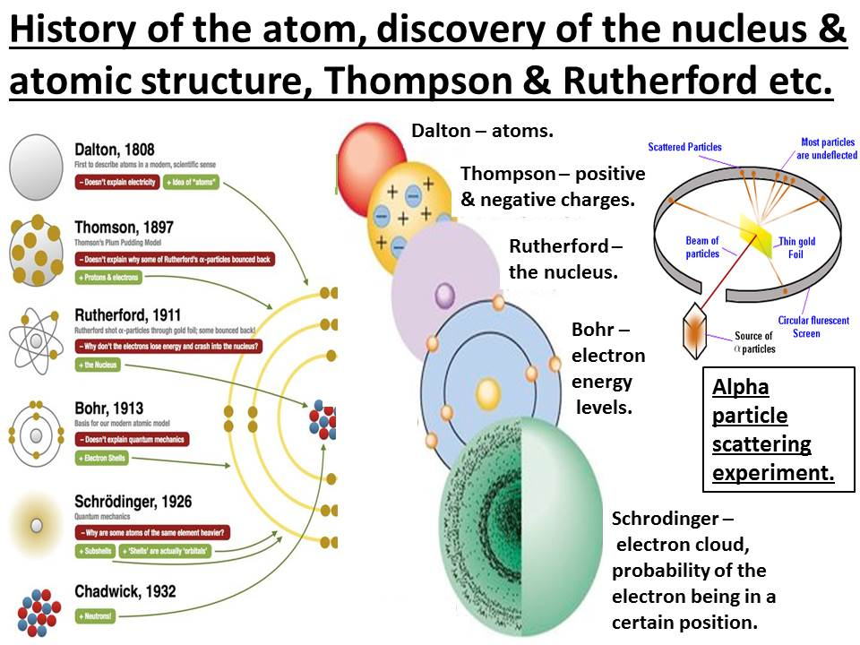 History of the atom, discovery of the nucleus, Thompson, Rutherford, Alpha particle scattering, Bohr