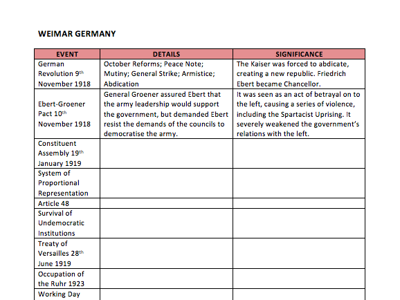 A Level History Germany Key Events and Significance Table