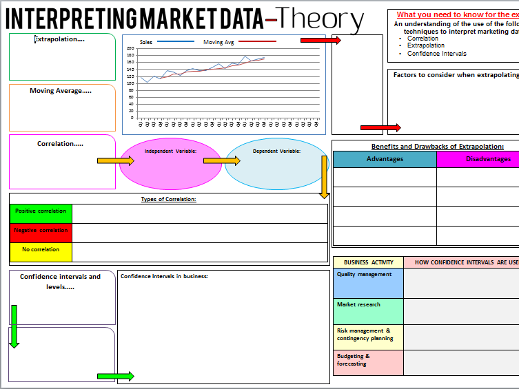 New A-Level Business: Year 1 Notes sheet for Interpreting Market Data