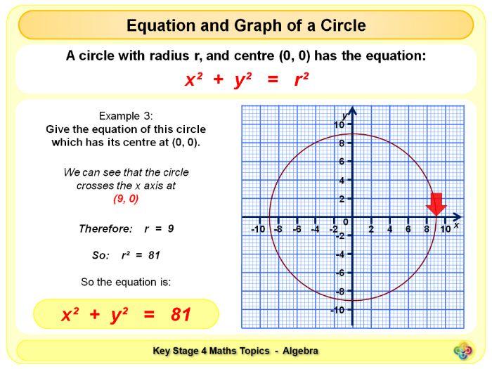 Equation and Graph of a Circle KS4