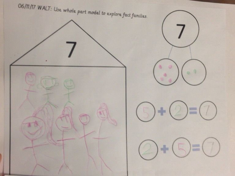 Fact families number bond worksheets relating to Maths Hub Planning and Whole Part Singapore maths