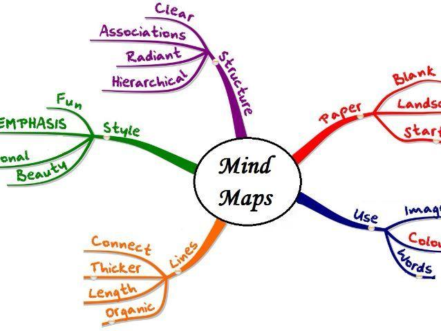 Human Computer Interface - Revision Mindmap