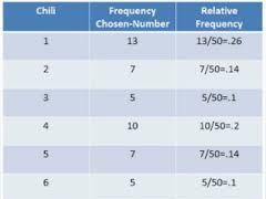 KS3/GCSE Relative Frequency Powerpoint