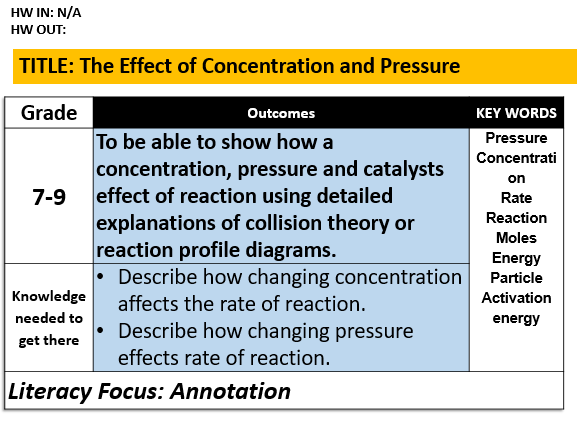 C8.4/C8.5 The Effect of Pressure, Concentration and Catalysts