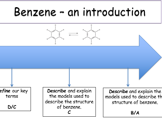 KS5, Module 6: Aromatic compounds - Benzene (an intro.) - (teacher & student powerpoint)
