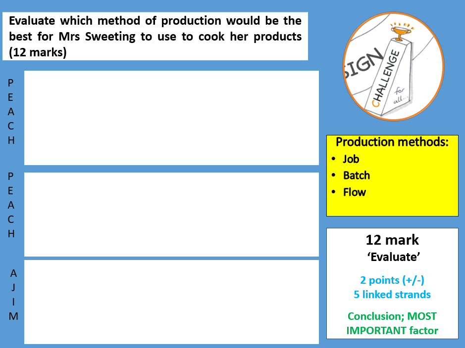 2.3 Production methods exam question
